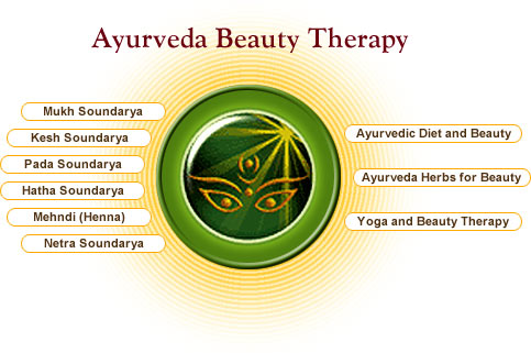 What is Ayurveda??? - DISCOVER THE PURPOSE